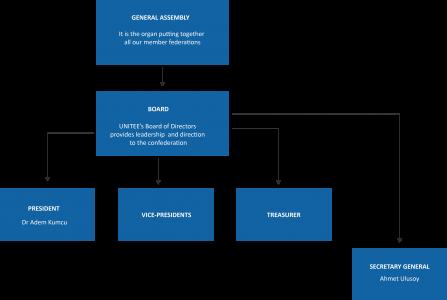 UNITEE structure